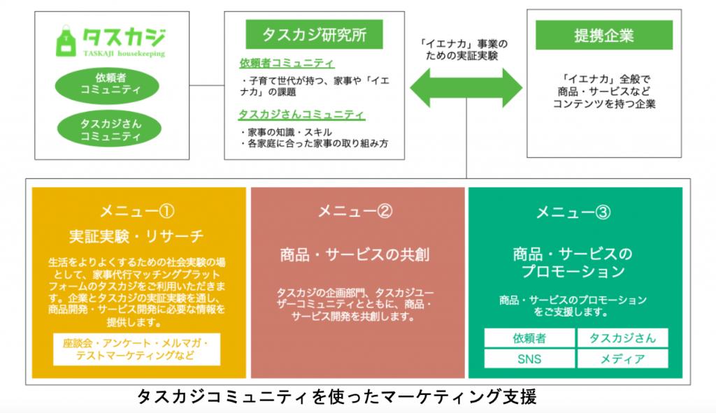 社会実験事業『タスカジ研究所』を新たに発足